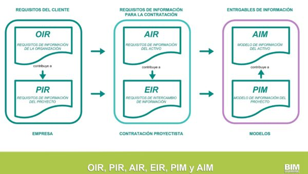 AIR, clearances y Bruce Willis por Bimlearning