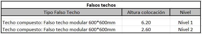 tabla medicion techos